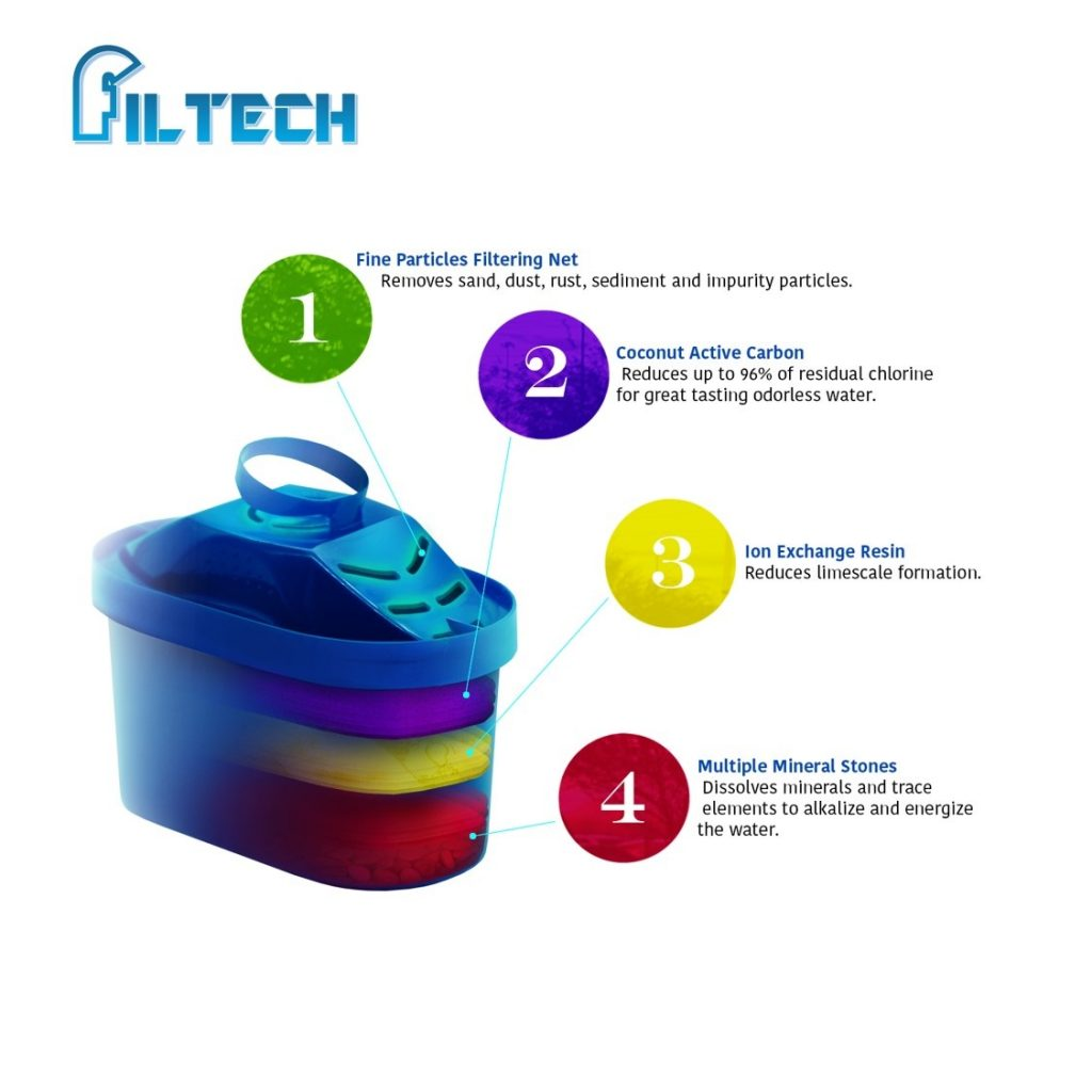 Mitsu PWF 227 - Water Filter Pitcher Cartridge Infographic